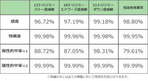 99.9%以上の検査精度-青山ラジュボークリニック